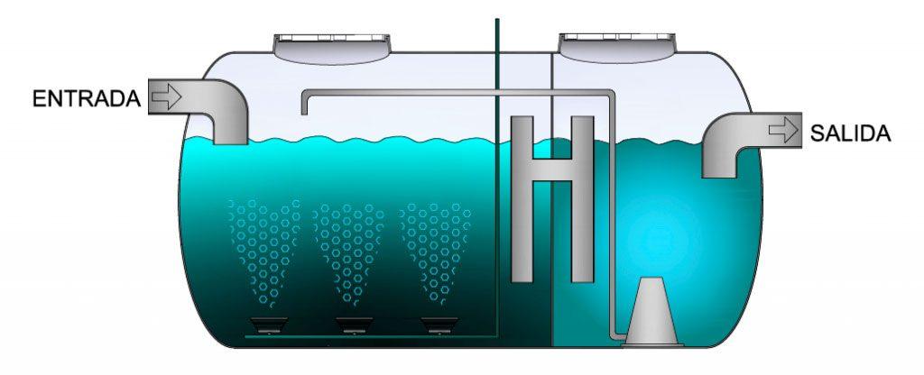 depuradora de oxidación total