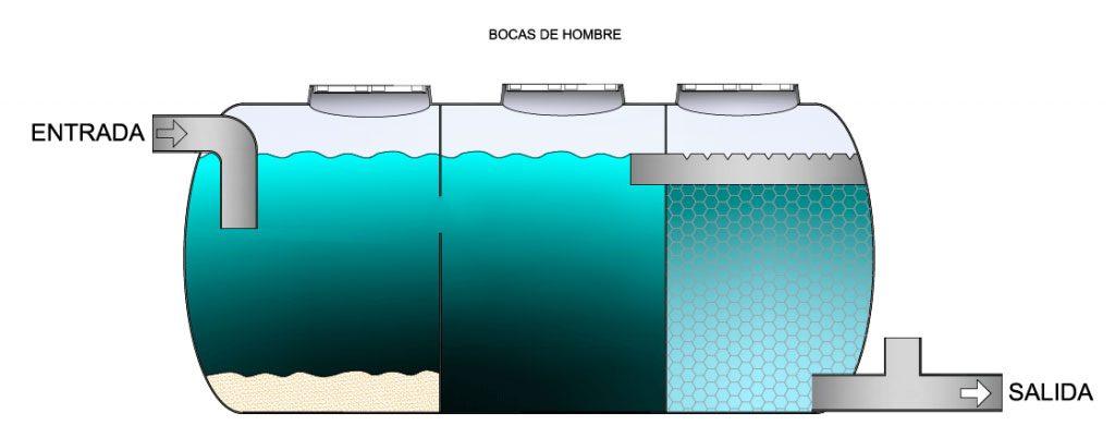 fosa séptica filtro biológico